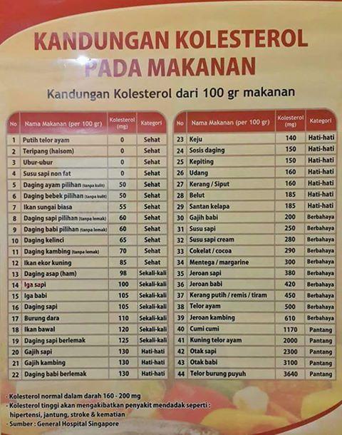 daftar kolesterol tinggi pada makanan