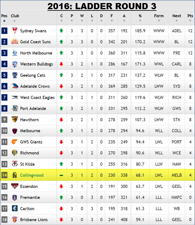 afl ladder - photo #14