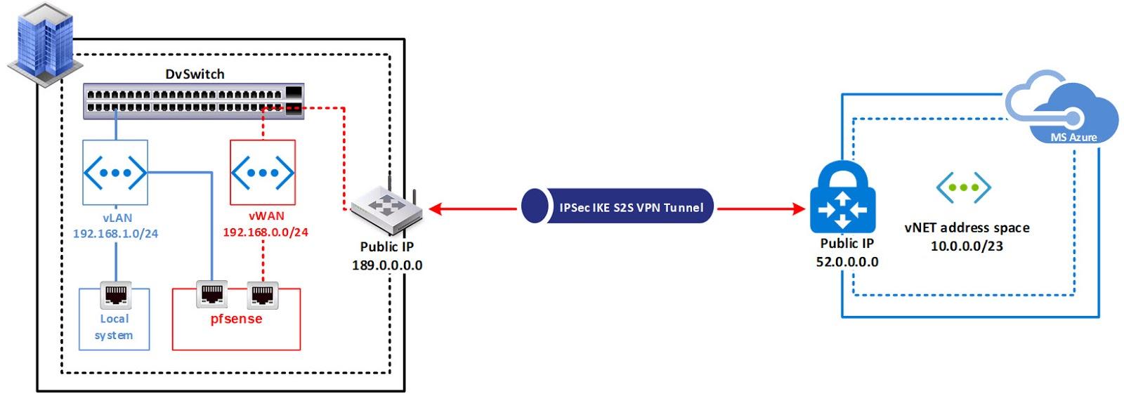 medium resolution of sap hana 2 0 hybrid landscape management with lama 3 0 solution manager 7 2 part 1
