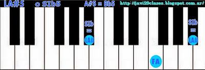 LA#5 = SIb5 acorde de quinta 5
