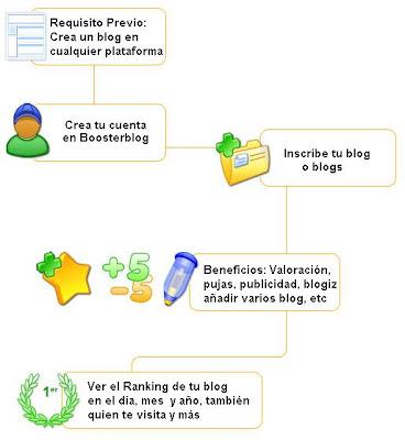 BoosterBlog Tutorial de registro e indexación blogger bau
