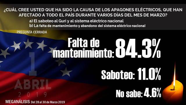 """VENEZUELA: encuestadora Meganálisis revela que 84.3 % de los encuestados rechaza tesis de un """"saboteo"""" eléctrico."""