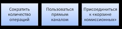 Способы экономии на комиссии банковских операций