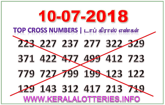 Sthree Sakthi SS-114 Best Cross Numbers Kerala lottery guessing by keralalotteries