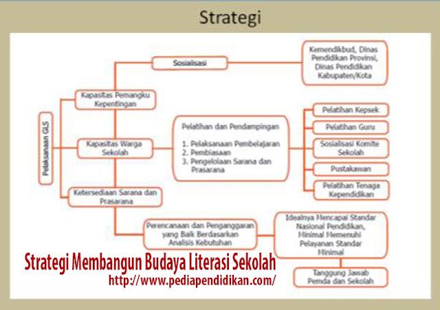 Strategi Membangun Budaya Literasi Sekolah