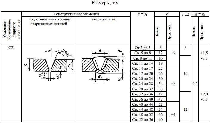 ГОСТ 5264-80 С21