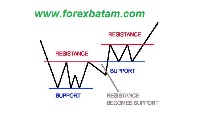 Apa yang dimaksud dengan spread pada trading forex
