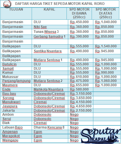 Daftar Harga Tiket Penyeberangan Sepeda Motor Kapal Roro