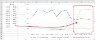 La herramienta Previsión o Pronóstico en Excel 2016