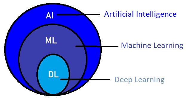 What Is Deep Learning (In Hindi)? क्या हे Deep