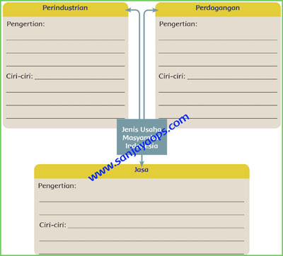 peta-pikiran-pengertian-dan-ciri-ciri-jenis-usaha-halaman-31