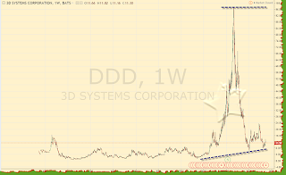 DDD Weekly graph