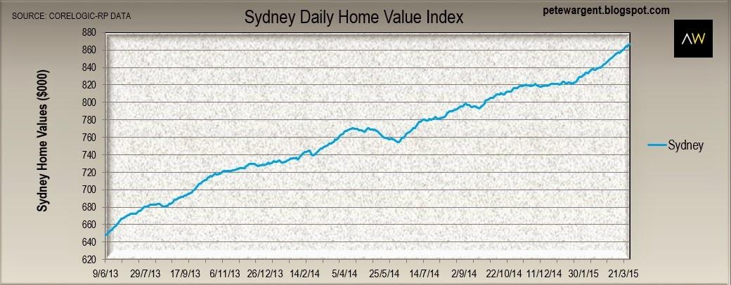 sydney daily home