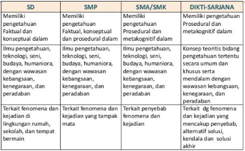 Tujuan dan Fungsi SKL, Evaluasi SKL, Ruang Lingkup SKL, Permendikbud no 54 tahun 2013