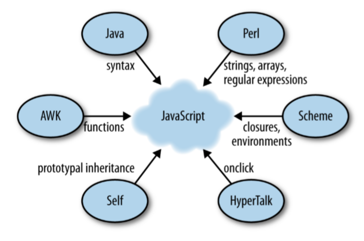 javascript java perl self hypertalk