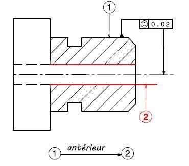 Contrat de phase Coaxialité dimensionnelle géométrique