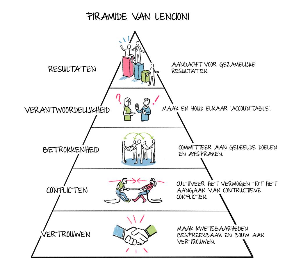 leiderschap test