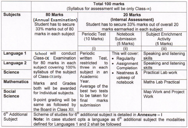 Pattern of Assessment for Class 9th in 2017-18