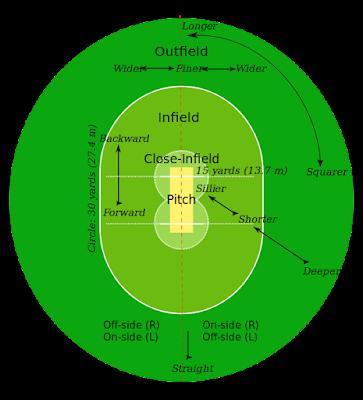 Kriket dimainkan oleh dua tim yang masing Bentuk dan Ukuran Lapangan Kriket