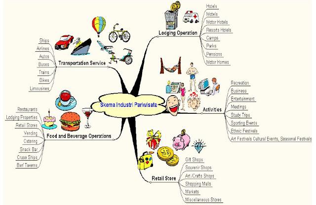 Peta Pikiran Tentang Keterkaitan Berbagai Unsur Dalam Industri Pariwisata