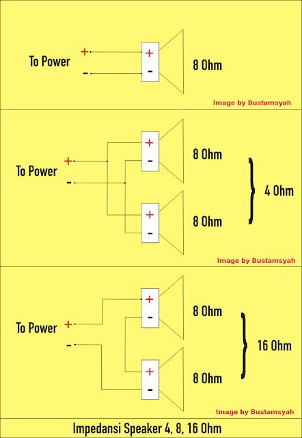 Impedansi Speaker System
