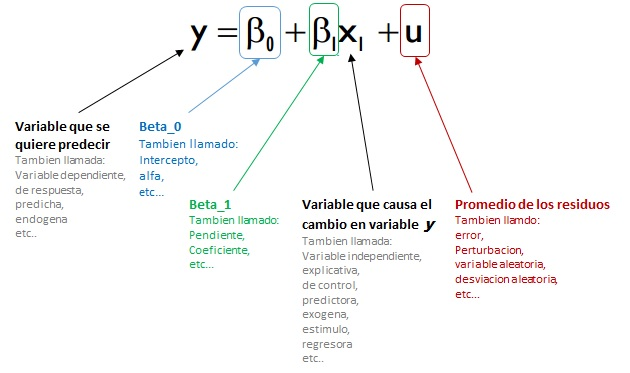 Data Mining con R: Regresion Lineal Simple