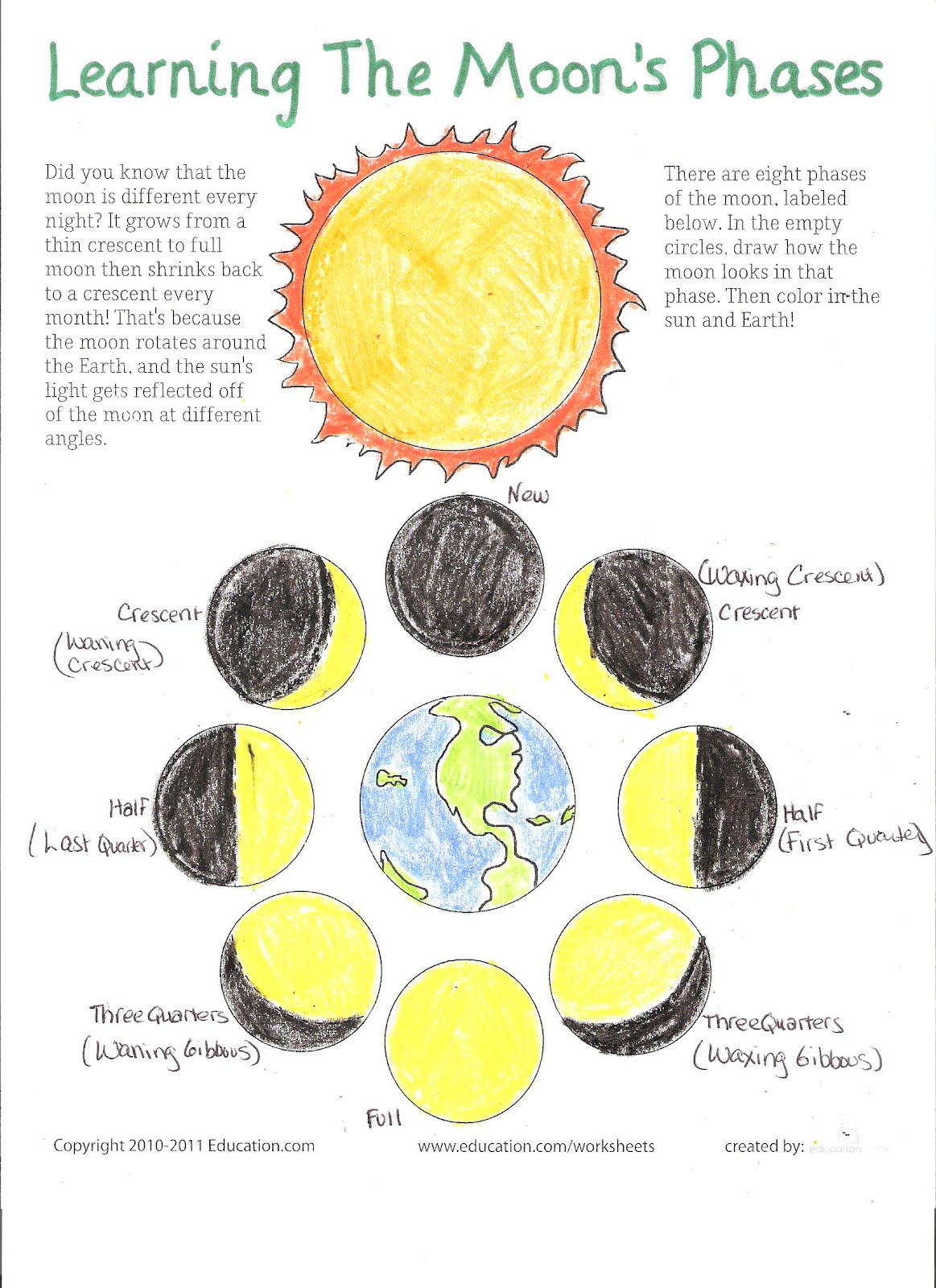 Superval Blog Moon Phases
