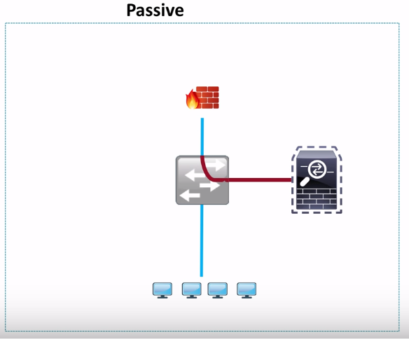 Network Engineer Blog: Introduction FTD deployment Modes