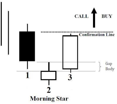 evening star candlestick reversal pattern