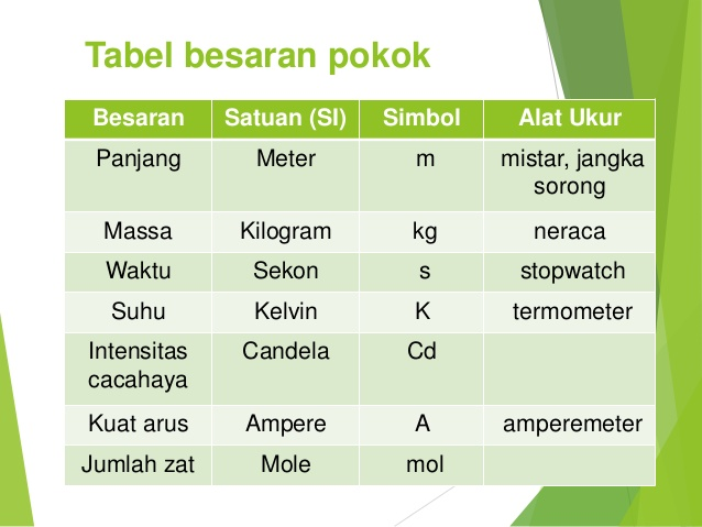 tabel 7 besaran pokok