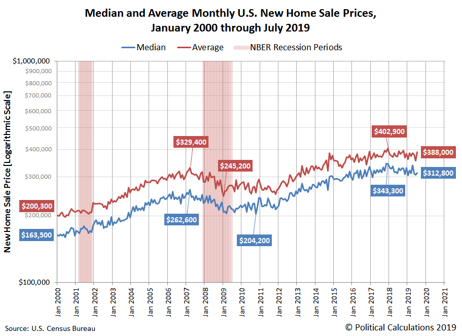 Median and Average Monthly U.S. New Home Sale Prices, January 2000 through July 2019