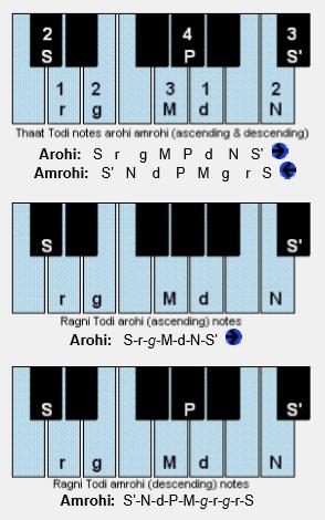 Learn Harmonium Ragni Todi Lakshan Geet with Lyrics