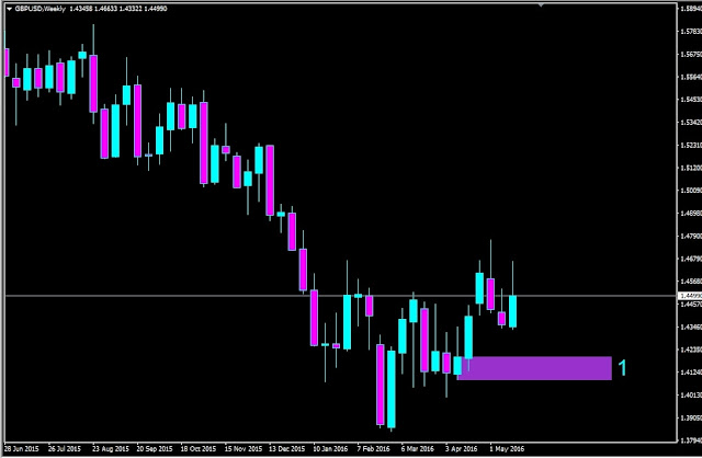 Forex Outlook, Forex Forecast, GBPUSD Weekly Chart
