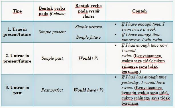 Tugas Bahasa Inggris Conditional Sentences Type 1 2 3 Get To