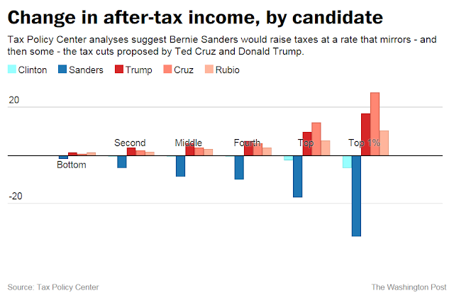 "Chart labeled ""Change in after-tax income, by candidate,"" displaying Tax Policy Center analyses for Clinton, Sanders, Trump, Cruz, and Rubio."