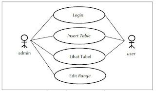 Contoh Use Case Diagram
