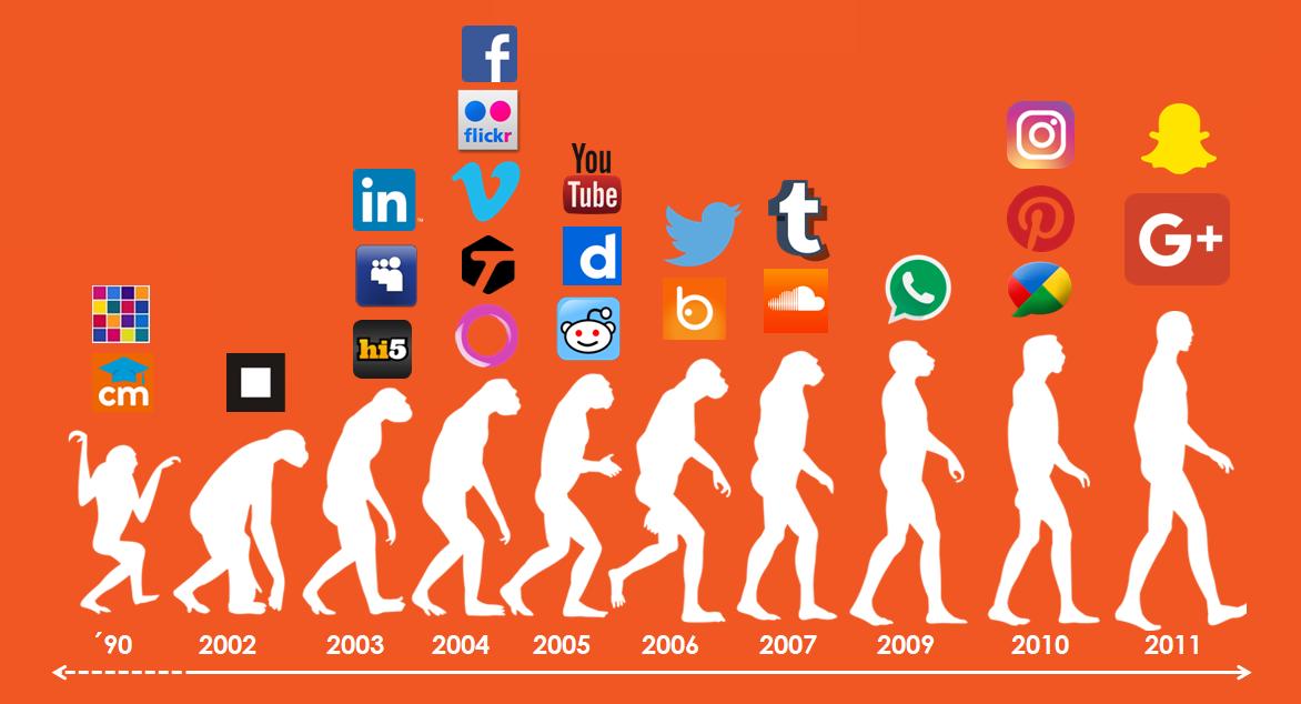 Línea del tiempo historia y evolución de las redes sociales