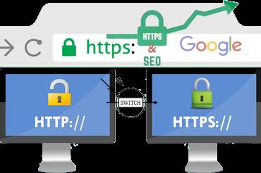 HTTP to HTTPS Image