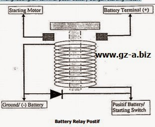 Battery Relay Positif