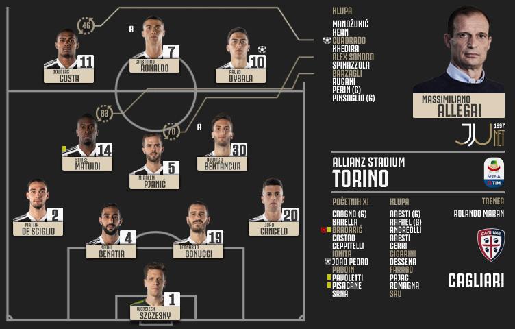Serie A 2018/19 / 11. kolo / Juventus - Cagliari 3:1 (2:1)