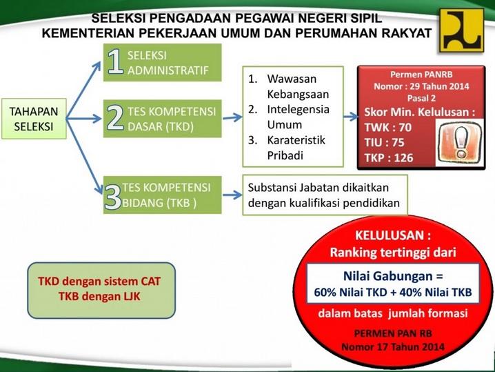 Rangkaian Tes CPNS Kementerian PU