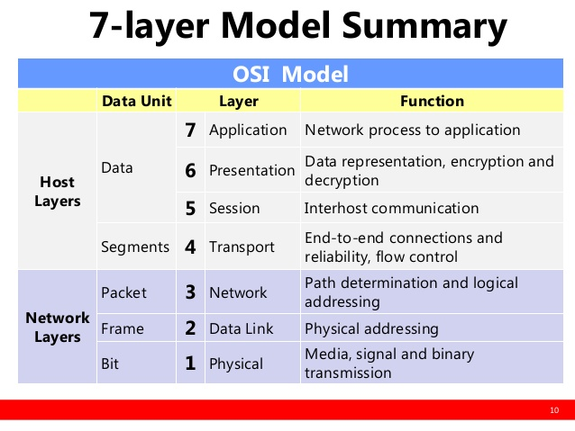 five layers in the internet network This sample chapter explores network models, specifically the osi 7-layer model and the tcp/ip 5-layer model, to help you prepare for the sun certified network administrator for solaris 8 operating environment exam.
