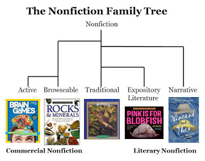 Celebrate Science Five Kinds Of Nonfiction Books Teaching Strategy 1