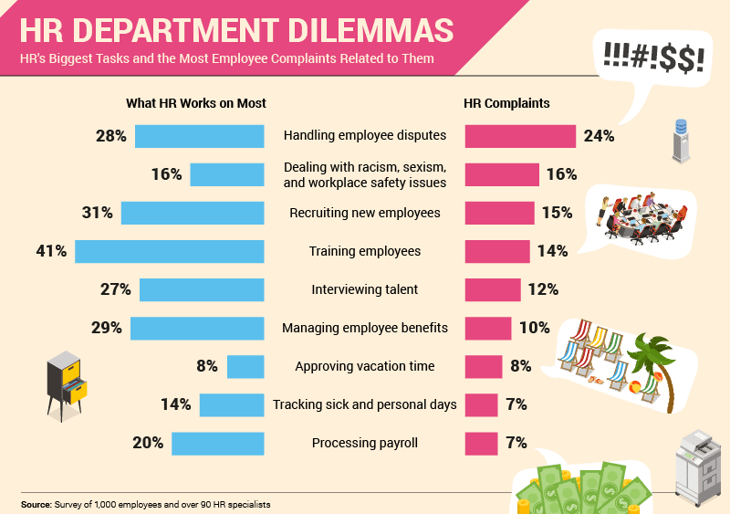 HR Department Dilemmas (Infographic)
