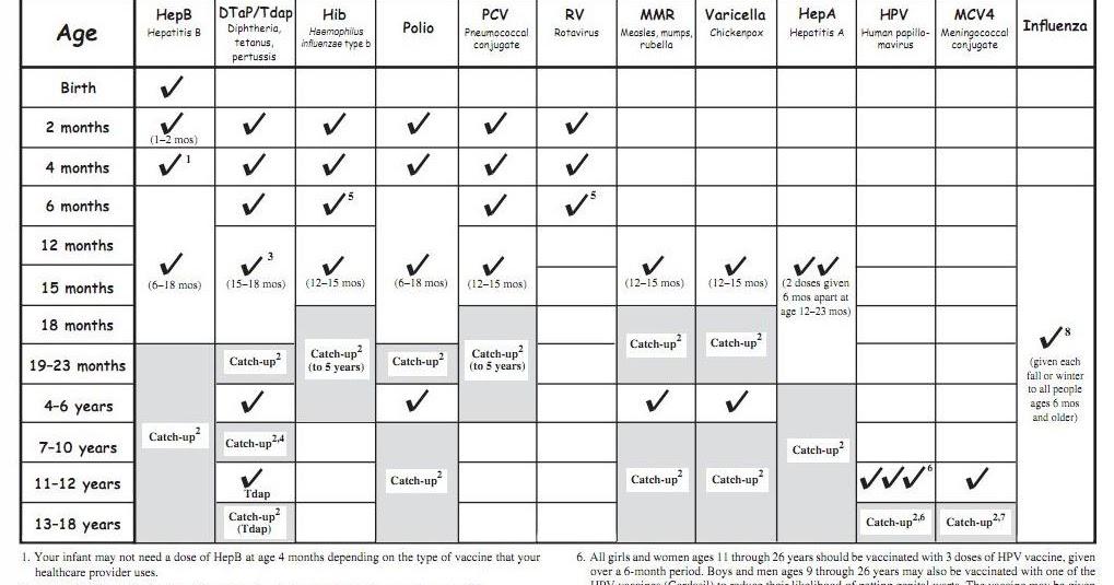 Vaccination Schedule / Immunization Schedule - Newborns, Babies, Children,  Teenagers | Mother Baby Child | Mom of Toddler, Teen & Young Adult