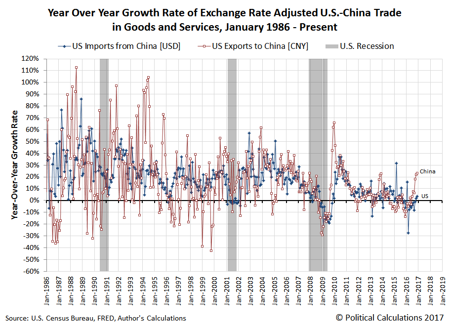 Year Over Year Growth Rate of Exchange Rate Adjusted U.S.-China Trade in Goods and Services, January 1986 - December 2016