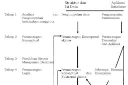 Siklus Kehidupan pada Database