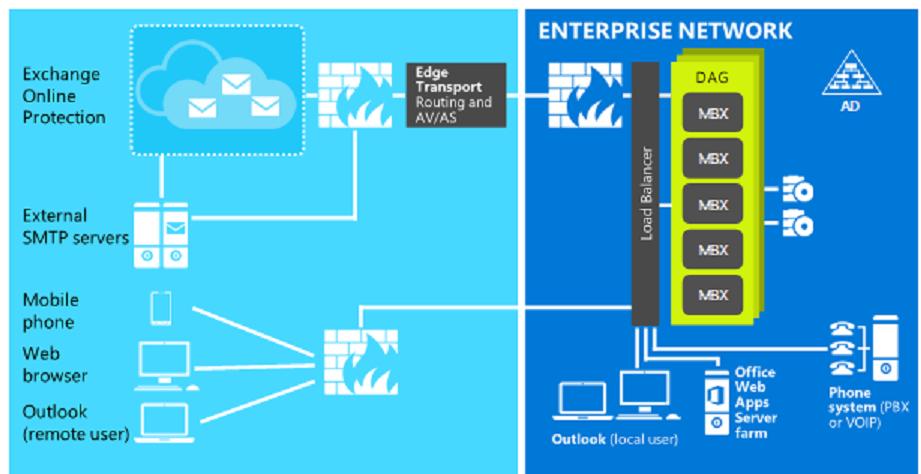 Exchange Server 2016 Architecture - RootZones