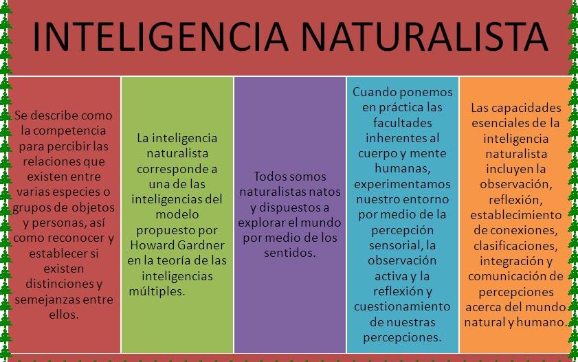Con Ciencia Para La Vida Inteligencia Naturalista Fiorella