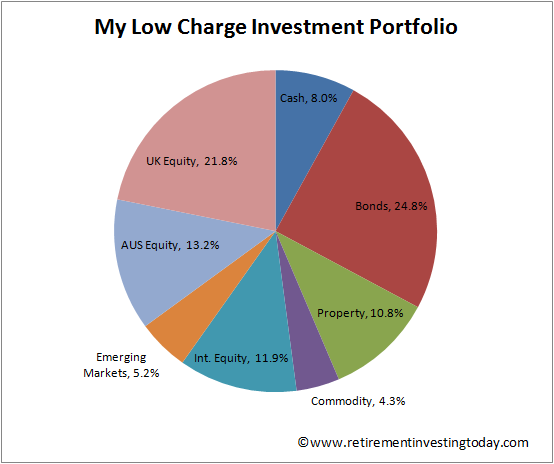 Retirement Investing Today Low Expense Investment Portfolio